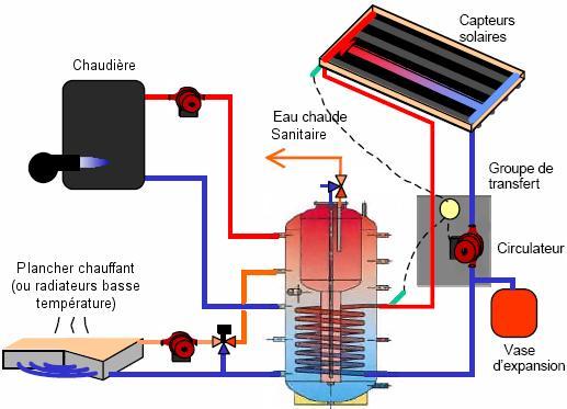 Système solaire combine SSC classique