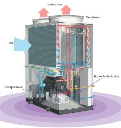 Climatisation au gaz naturel